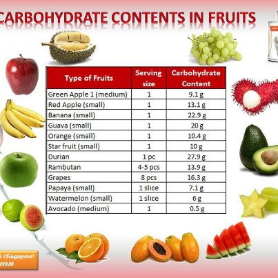 fruit shoot carbs in fruit
