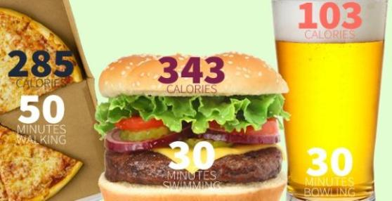 burger pizza beer calories and exercise.jpg